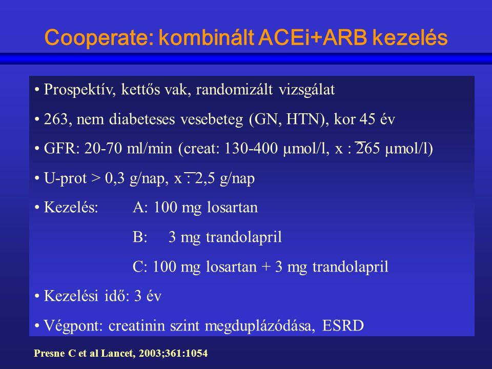 Cooperate: kombinált ACEi+ARB kezelés Prospektív, kettős vak, randomizált vizsgálat 263, nem diabeteses vesebeteg (GN, HTN), kor 45 év GFR: 20-70 ml/m