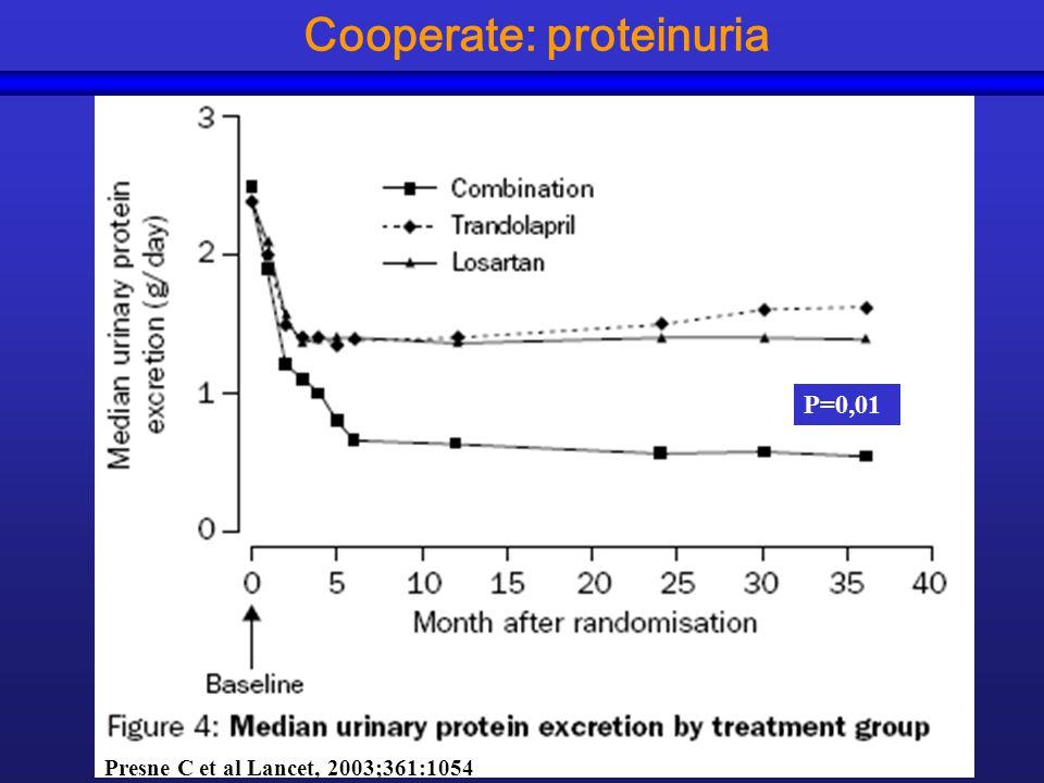 Cooperate: proteinuria P=0,01 Presne C et al Lancet, 2003;361:1054