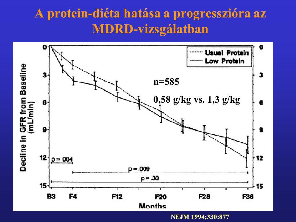 A protein-diéta hatása a progresszióra az MDRD-vizsgálatban NEJM 1994;330:877 n=585 0,58 g/kg vs. 1,3 g/kg