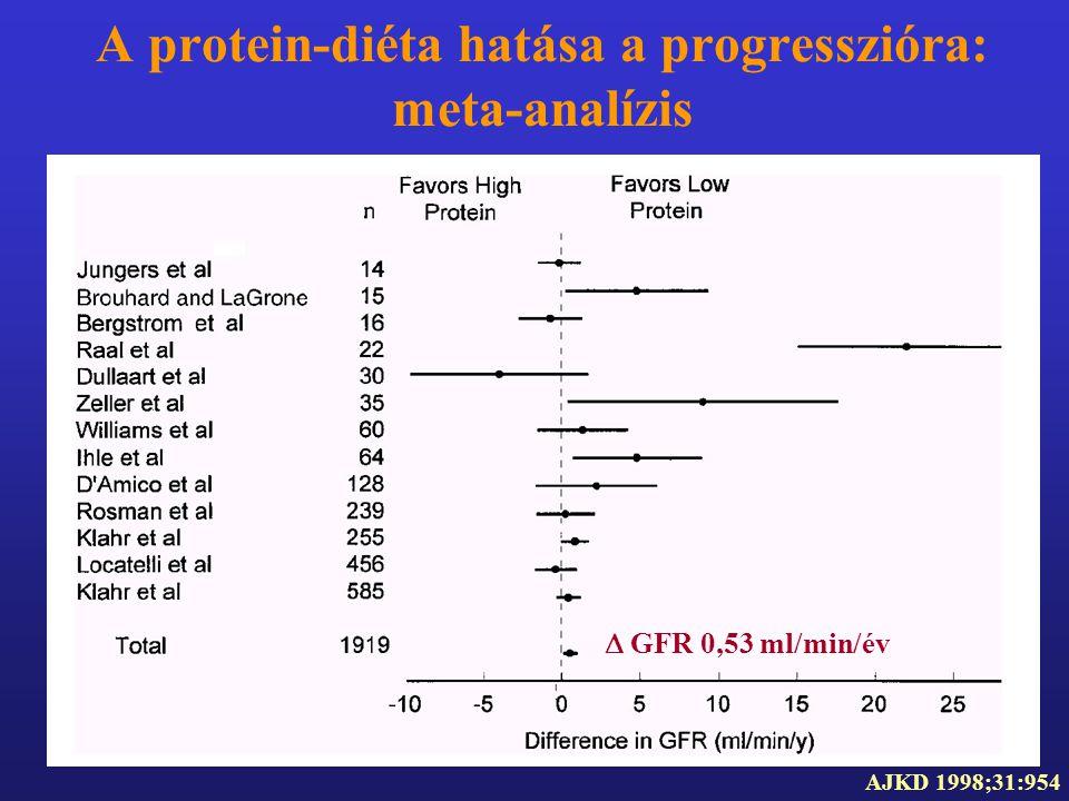 A protein-diéta hatása a progresszióra: meta-analízis AJKD 1998;31:954  GFR 0,53 ml/min/év