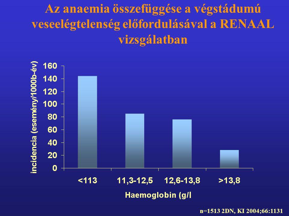 Az anaemia összefüggése a végstádumú veseelégtelenség előfordulásával a RENAAL vizsgálatban n=1513 2DN, KI 2004;66:1131