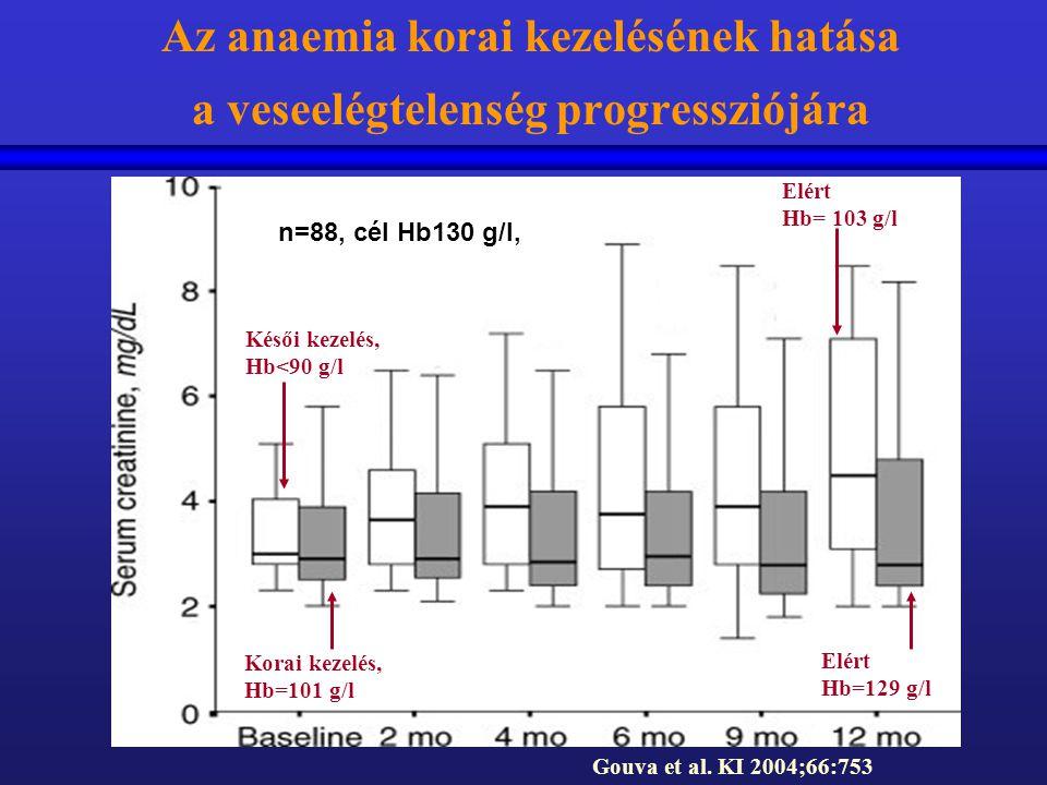 Az anaemia korai kezelésének hatása a veseelégtelenség progressziójára Gouva et al. KI 2004;66:753 Korai kezelés, Hb=101 g/l Késői kezelés, Hb<90 g/l