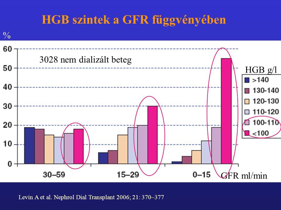 Levin A et al. Nephrol Dial Transplant 2006; 21: 370–377 HGB szintek a GFR függvényében 3028 nem dializált beteg GFR ml/min % HGB g/l