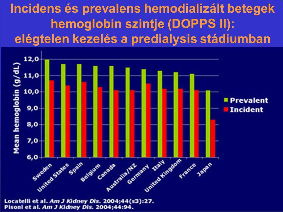 Incidens és prevalens hemodializált betegek hemoglobin szintje (DOPPS II): elégtelen kezelés a predialysis stádiumban