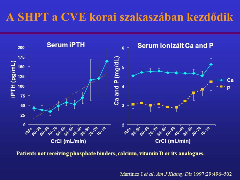 Serum iPTH 0 25 50 75 100 125 150 175 200 100+ 90–9980–8970–7960–6950–5940–4930–3920–2910–19 CrCl (mL/min) iPTH (pg/mL) Serum ionizált Ca and P 2 3 4
