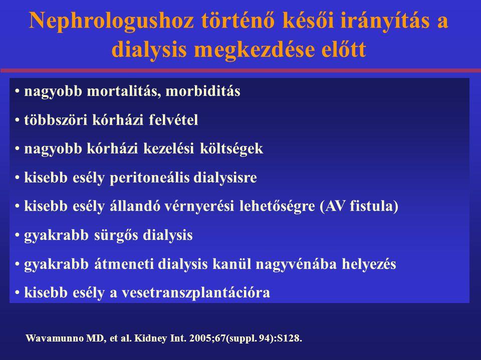 Nephrologushoz történő késői irányítás a dialysis megkezdése előtt Wavamunno MD, et al. Kidney Int. 2005;67(suppl. 94):S128. nagyobb mortalitás, morbi