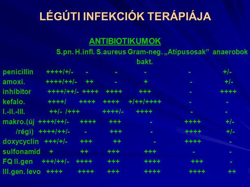 LÉGÚTI INFEKCIÓK TERÁPIÁJA ANTIBIOTIKUMOK S.pn.H.infl.