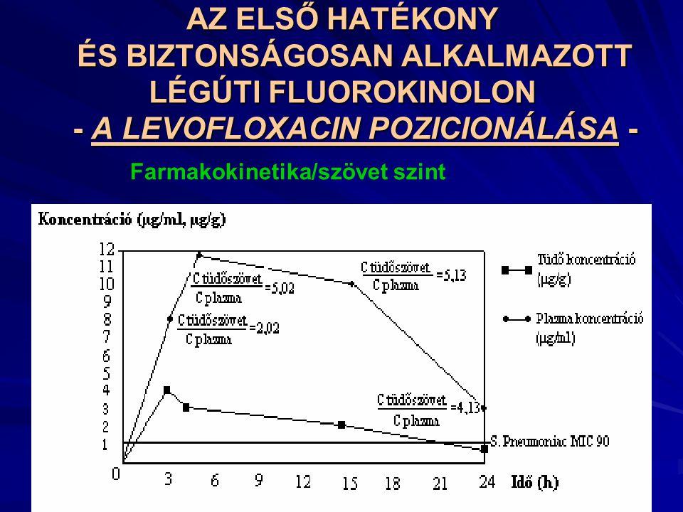 AZ ELSŐ HATÉKONY ÉS BIZTONSÁGOSAN ALKALMAZOTT LÉGÚTI FLUOROKINOLON - A LEVOFLOXACIN POZICIONÁLÁSA - Farmakokinetika/szövet szint
