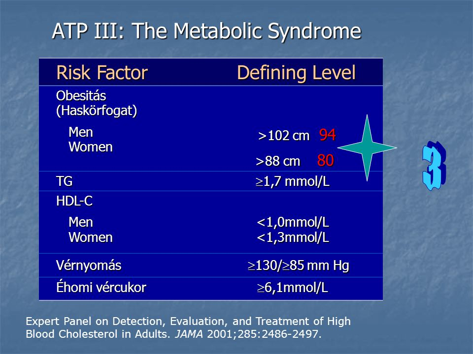 ATP III: The Metabolic Syndrome Expert Panel on Detection, Evaluation, and Treatment of High Blood Cholesterol in Adults. JAMA 2001;285:2486-2497. Ris