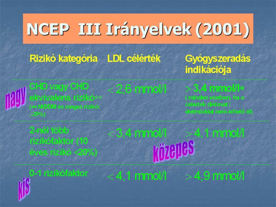 NCEP III Irányelvek (2001)