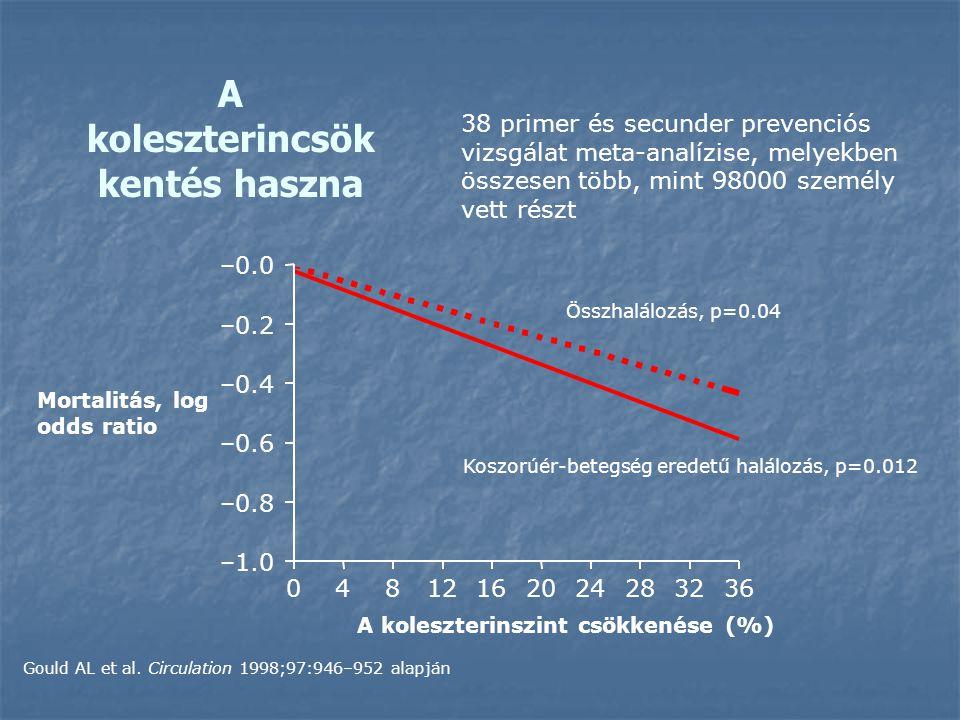 38 primer és secunder prevenciós vizsgálat meta-analízise, melyekben összesen több, mint 98000 személy vett részt 04812162024283236 –1.0 –0.8 –0.6 –0.4 –0.2 –0.0 Koszorúér-betegség eredetű halálozás, p=0.012 Összhalálozás, p=0.04 A koleszterinszint csökkenése (%) Mortalitás, log odds ratio A koleszterincsök kentés haszna Gould AL et al.