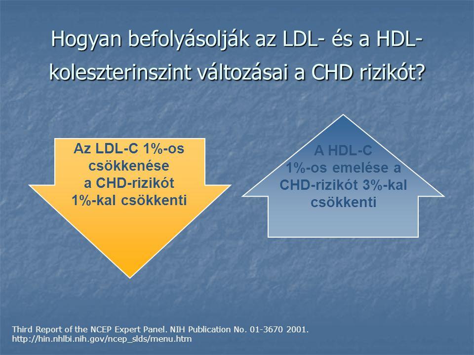 Hogyan befolyásolják az LDL- és a HDL- koleszterinszint változásai a CHD rizikót.