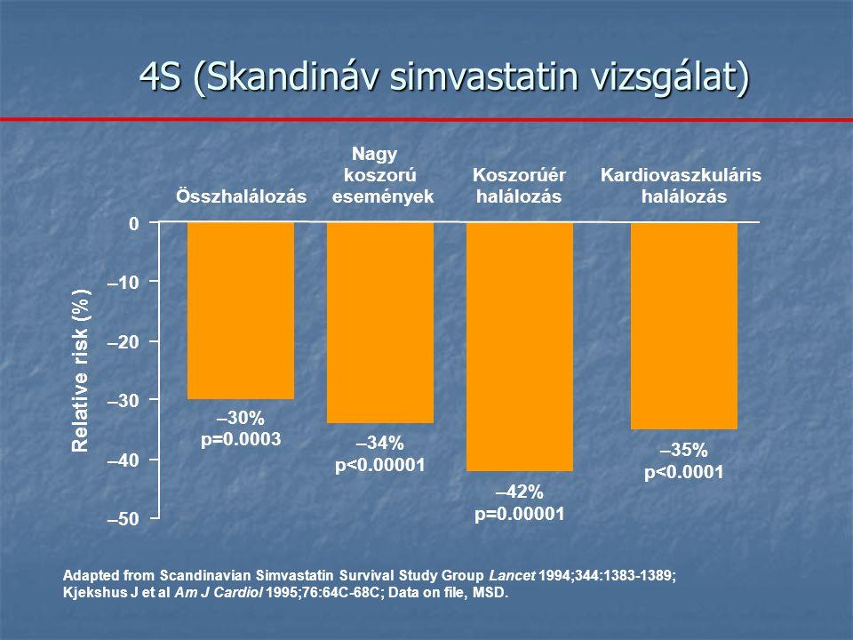 4S (Skandináv simvastatin vizsgálat) Adapted from Scandinavian Simvastatin Survival Study Group Lancet 1994;344:1383-1389; Kjekshus J et al Am J Cardiol 1995;76:64C-68C; Data on file, MSD.