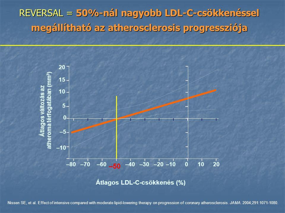 –60 –50 –40–30 10 0 20 –20 –10 Átlagos változás az atheroma térfogatában (mm 3 ) 15 –5–5 5 –70–70–80–80–10–10010102020 Átlagos LDL-C-csökkenés (%) Nissen SE, et al.