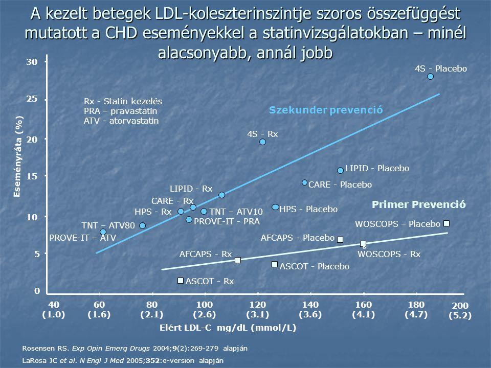 Elért LDL-C mg/dL (mmol/L) WOSCOPS – Placebo AFCAPS - Placebo ASCOT - Placebo AFCAPS - RxWOSCOPS - Rx ASCOT - Rx 4S - Rx HPS - Placebo LIPID - Rx 4S - Placebo CARE - Rx LIPID - Placebo CARE - Placebo HPS - Rx 0 5 10 15 20 25 30 40 (1.0) 60 (1.6) 80 (2.1) 100 (2.6) 120 (3.1) 140 (3.6) 160 (4.1) 180 (4.7) Eseményráta (%) 6 Szekunder prevenció Primer Prevenció Rx - Statin kezelés PRA – pravastatin ATV - atorvastatin 200 (5.2) PROVE-IT - PRA PROVE-IT – ATV Rosensen RS.