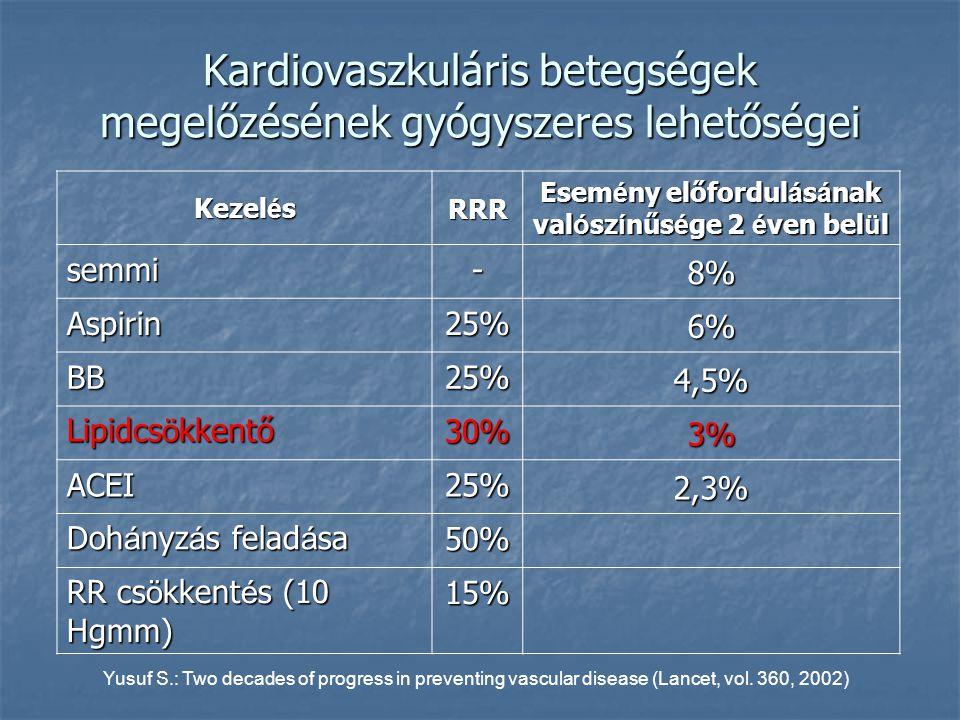 Kezel é s RRR Esem é ny előfordul á s á nak val ó sz í nűs é ge 2 é ven bel ü l semmi- 8% Aspirin25% 6% BB25% 4,5% Lipidcs ö kkentő 30% 3% ACEI25% 2,3% Doh á nyz á s felad á sa 50% RR cs ö kkent é s (10 Hgmm) 15% Yusuf S.: Two decades of progress in preventing vascular disease (Lancet, vol.