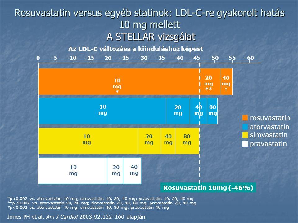 Az LDL-C változása a kiinduláshoz képest 0-1020-30-40-50-60 10 mg * -5-15-25-35-45-55 20 mg ** 40 mg † 10 mg 20 mg 80 mg 10 mg 20 mg 40 mg 80 mg 10 mg 20 mg 40 mg Rosuvastatin 10mg (-46%) rosuvastatin atorvastatin simvastatin pravastatin Rosuvastatin versus egyéb statinok: LDL-C-re gyakorolt hatás 10 mg mellett A STELLAR vizsgálat 40 mg *p<0.002 vs.