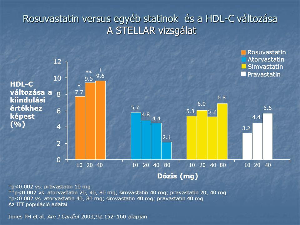 Rosuvastatin versus egyéb statinok és a HDL-C változása A STELLAR vizsgálat 102040 3.2 4.4 5.6 10204080102040 0 2 4 6 8 10 12 5.7 4.8 4.4 2.1 * 7.7 ** 9.5 † 9.6 10204080 5.3 6.0 5.2 6.8 *p<0.002 vs.