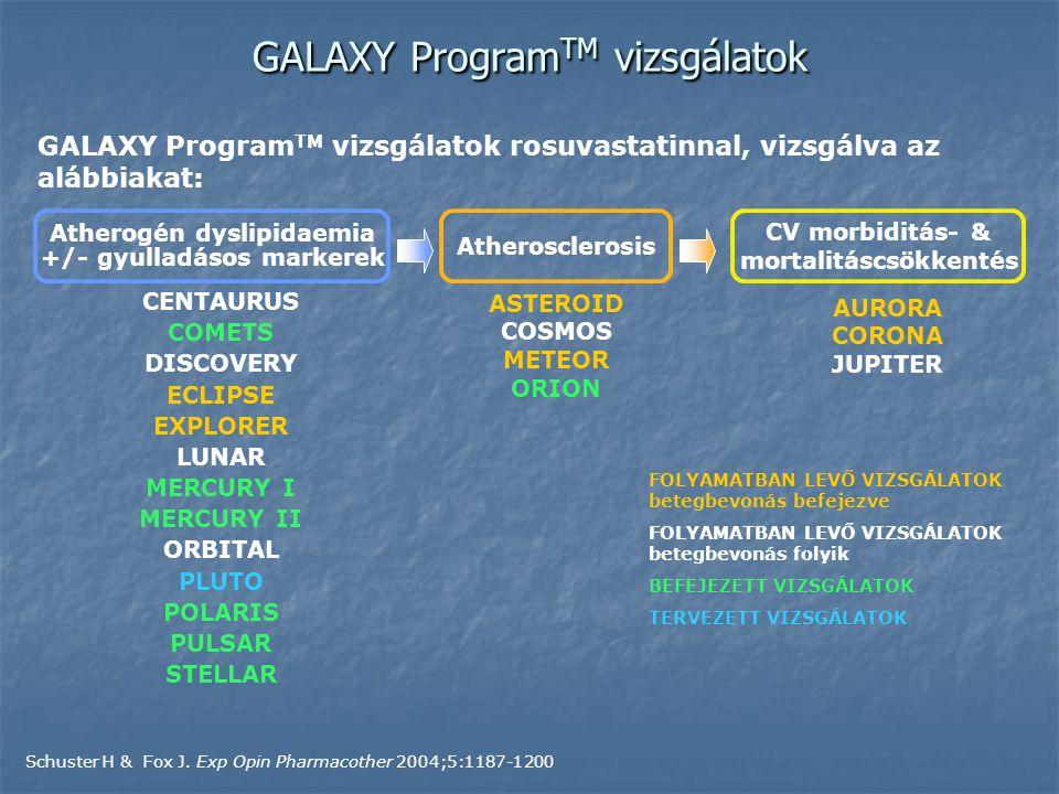 GALAXY Program TM vizsgálatok AURORA CORONA JUPITER ASTEROID COSMOS METEOR ORION CENTAURUS COMETS DISCOVERY ECLIPSE EXPLORER LUNAR MERCURY I MERCURY II ORBITAL PLUTO POLARIS PULSAR STELLAR GALAXY Program TM vizsgálatok rosuvastatinnal, vizsgálva az alábbiakat: Atherogén dyslipidaemia +/- gyulladásos markerek Atherosclerosis CV morbiditás- & mortalitáscsökkentés Schuster H & Fox J.