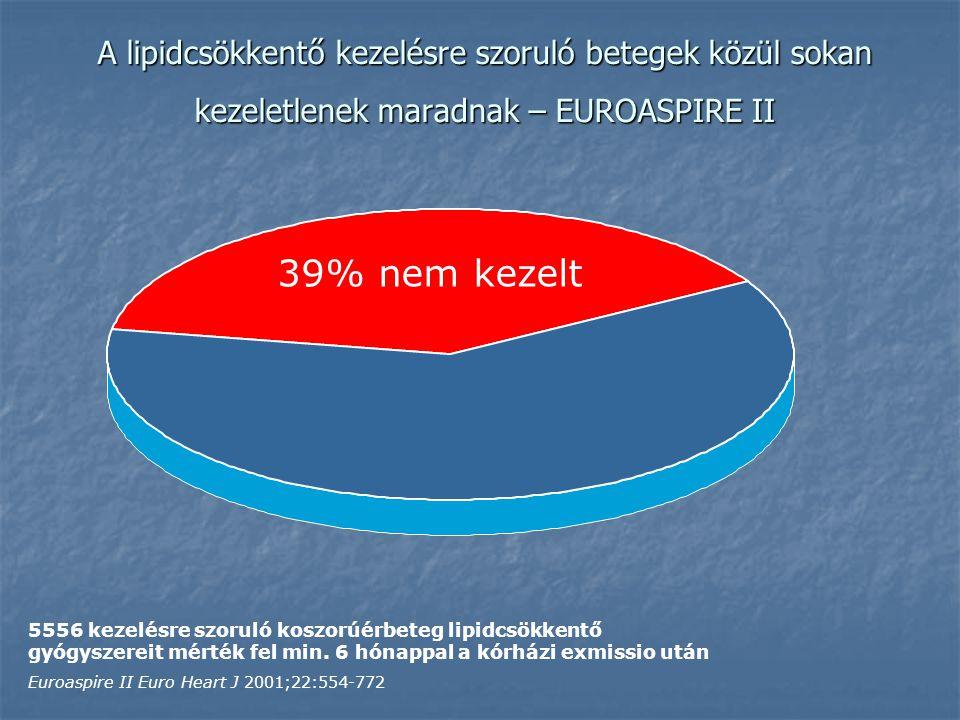 A lipidcsökkentő kezelésre szoruló betegek közül sokan kezeletlenek maradnak – EUROASPIRE II 39% nem kezelt 5556 kezelésre szoruló koszorúérbeteg lipidcsökkentő gyógyszereit mérték fel min.
