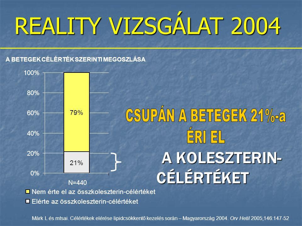 A KOLESZTERIN- CÉLÉRTÉKET A KOLESZTERIN- CÉLÉRTÉKET A BETEGEK CÉLÉRTÉK SZERINTI MEGOSZLÁSA 79% 21% 0% 20% 40% 60% 80% 100% N=440 Nem érte el az összkoleszterin-célértéket Elérte az összkoleszterin-célértéket REALITY VIZSGÁLAT 2004 Márk L és mtsai.
