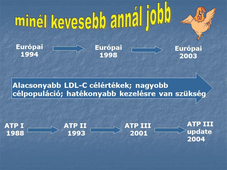 Alacsonyabb LDL-C célértékek; nagyobb célpopuláció; hatékonyabb kezelésre van szükség ATP III 2001 ATP II 1993 ATP I 1988 Európai 2003 Európai 1998 Európai 1994 ATP III update 2004