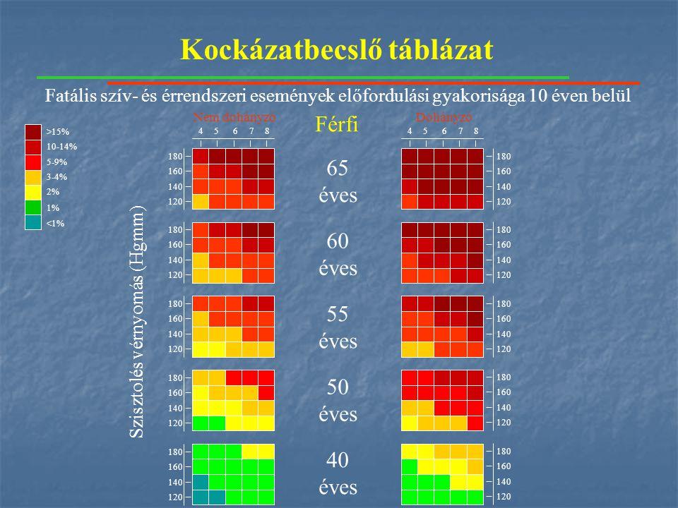 Kockázatbecslő táblázat 65 éves 60 éves 55 éves 50 éves 40 éves 4587645876 Nem dohányzóDohányzó 180 160 140 120 180 160 140 120 180 160 140 120 180 160 140 120 180 160 140 120 180 160 140 120 180 160 140 120 180 160 140 120 180 160 140 120 180 160 140 120 Szisztolés vérnyomás (Hgmm) Férfi 10-14% >15% 5-9% 3-4% 2% <1% 1% Fatális szív- és érrendszeri események előfordulási gyakorisága 10 éven belül