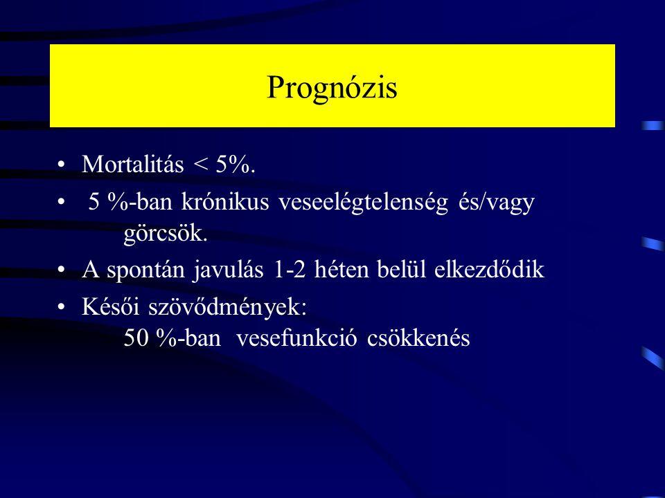 Prognózis Mortalitás < 5%. 5 %-ban krónikus veseelégtelenség és/vagy görcsök. A spontán javulás 1-2 héten belül elkezdődik Késői szövődmények: 50 %-ba