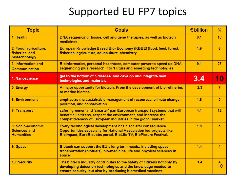 Supported EU FP7 topics TopicGoals€ billion% 1. HealthDNA sequencing, tissue, cell and gene therapies, as well as biotech medicines 6.118 2. Food, agr