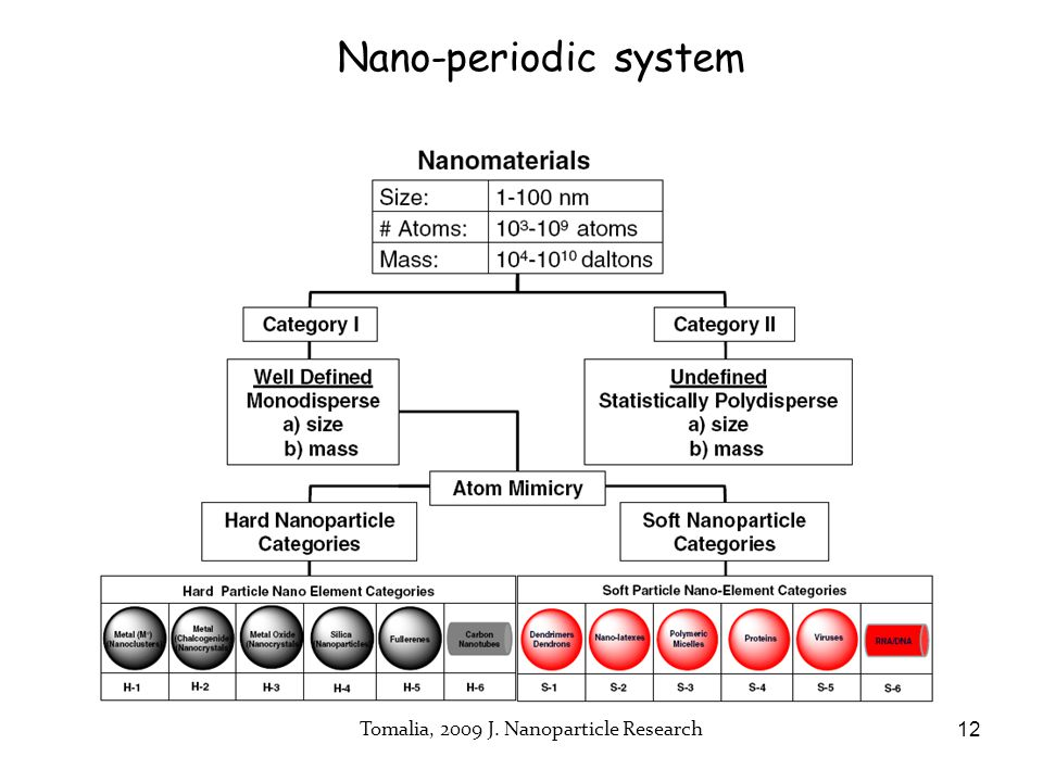 Nano-periodic system Tomalia, 2009 J. Nanoparticle Research 12
