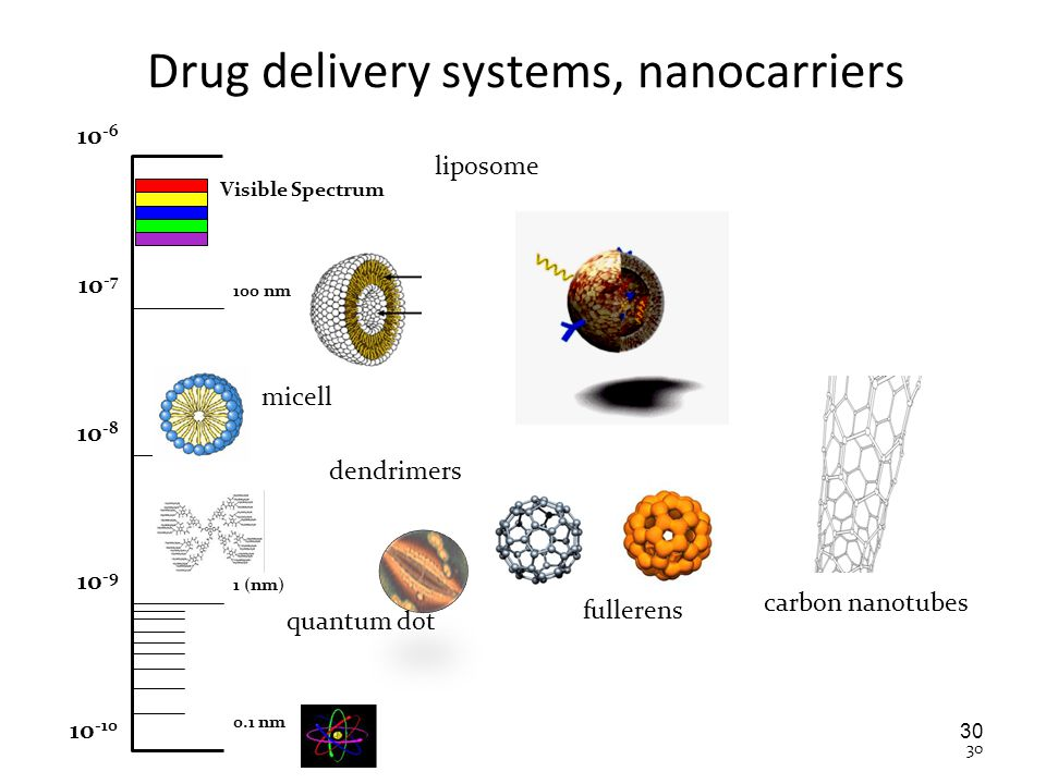 Drug delivery systems, nanocarriers 30 1 (nm) 100 nm 0.1 nm 10 -6 10 -7 10 -8 10 -9 10 -10 Visible Spectrum micell liposome dendrimers quantum dot ful