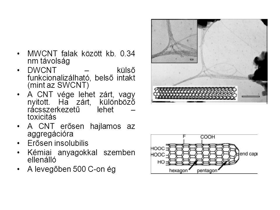 MWCNT falak között kb. 0.34 nm távolság DWCNT – külső funkcionalizálható, belső intakt (mint az SWCNT) A CNT vége lehet zárt, vagy nyitott. Ha zárt, k