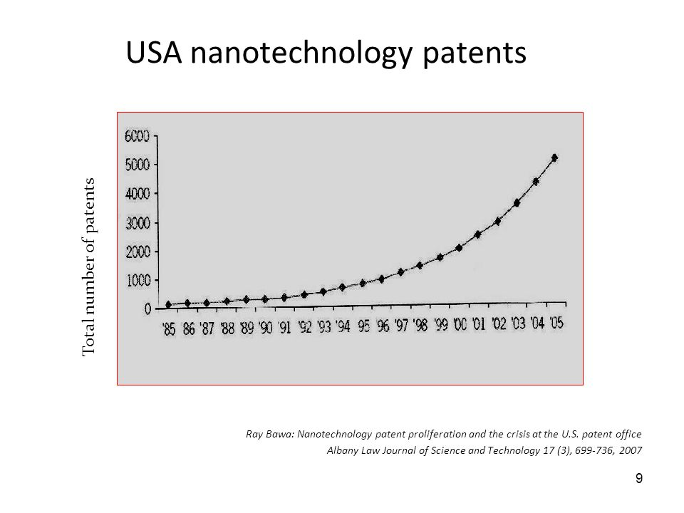 Ray Bawa: Nanotechnology patent proliferation and the crisis at the U.S. patent office Albany Law Journal of Science and Technology 17 (3), 699-736, 2