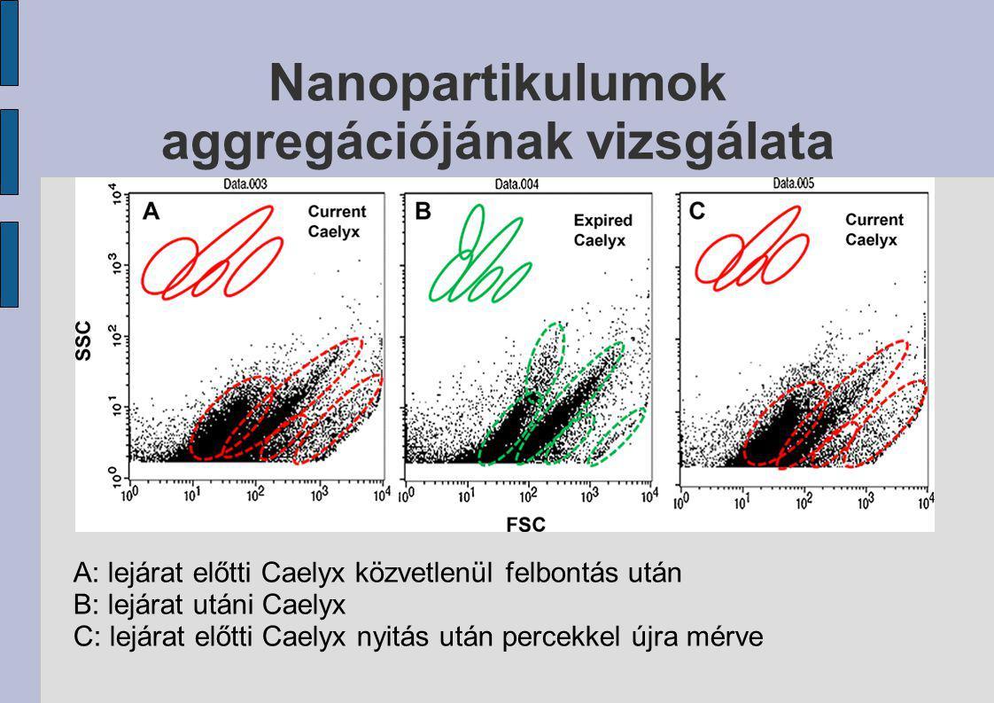 Nanopartikulumok aggregációjának vizsgálata A: lejárat előtti Caelyx közvetlenül felbontás után B: lejárat utáni Caelyx C: lejárat előtti Caelyx nyitá