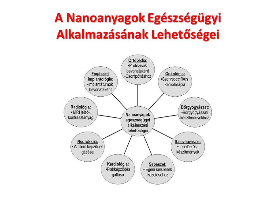 7 Nanomedicina: Tudományos és Üzleti Térnyerés Google hit: 315 000 Medline: 913 Review: 319 Liposomes: 33681 Nanomedicinális termékek Világpiac 2003: 535,000 M EUR Évi növekedés: 7-9 % Irányitott nanogyógyszerek 11% Doxil: cc.