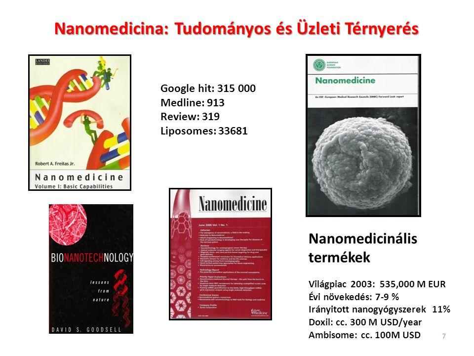 polimer vezikulum 10 -6 10 -7 10 -8 10 -9 10 -10 quantum dotfullerén dendrimer micellum Méret (m) liposzómák Szén nanocsövek aptamer polimer konjugátum spio Gyógyszerszállitó Nano-rendszerek Méretei