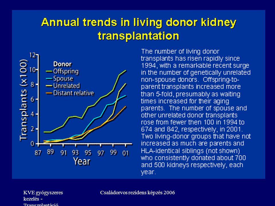KVE gyógyszeres kezelés - Transzplantáció Családorvos rezidens képzés 2006