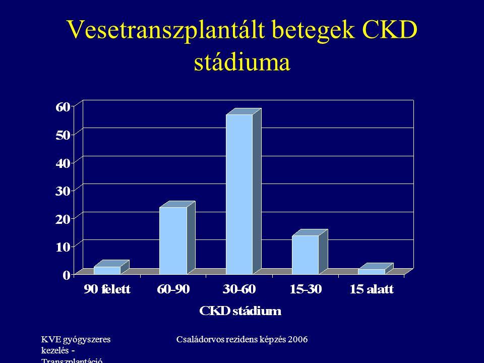 KVE gyógyszeres kezelés - Transzplantáció Családorvos rezidens képzés 2006 Vesetranszplantált betegek CKD stádiuma