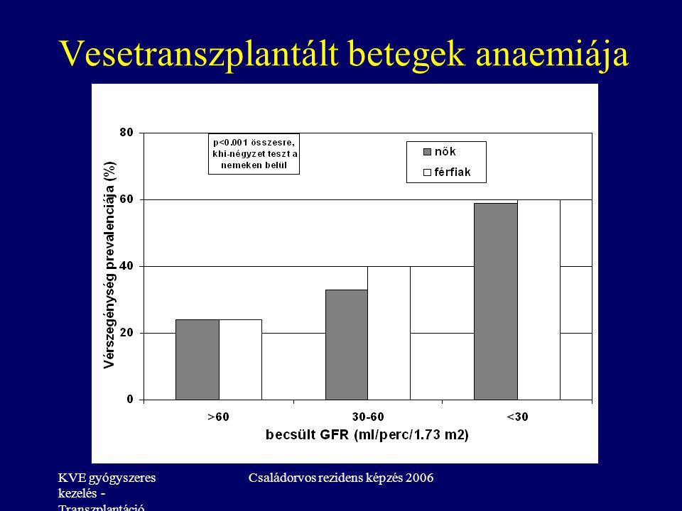 KVE gyógyszeres kezelés - Transzplantáció Családorvos rezidens képzés 2006 Vesetranszplantált betegek anaemiája