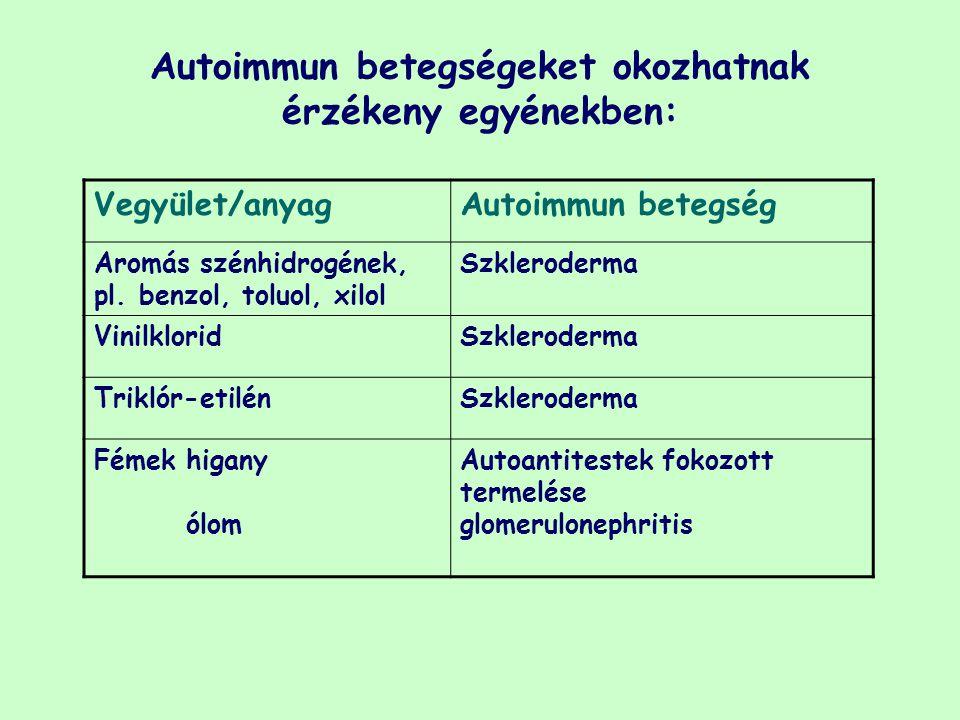 Autoimmun betegségeket okozhatnak érzékeny egyénekben: Vegyület/anyagAutoimmun betegség Aromás szénhidrogének, pl. benzol, toluol, xilol Szkleroderma