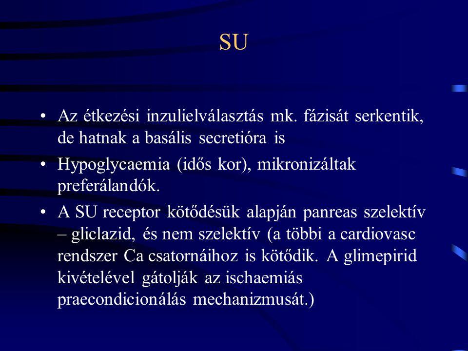 SU Az étkezési inzulielválasztás mk. fázisát serkentik, de hatnak a basális secretióra is Hypoglycaemia (idős kor), mikronizáltak preferálandók. A SU
