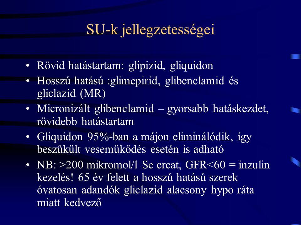 SU-k jellegzetességei Rövid hatástartam: glipizid, gliquidon Hosszú hatású :glimepirid, glibenclamid és gliclazid (MR) Micronizált glibenclamid – gyor