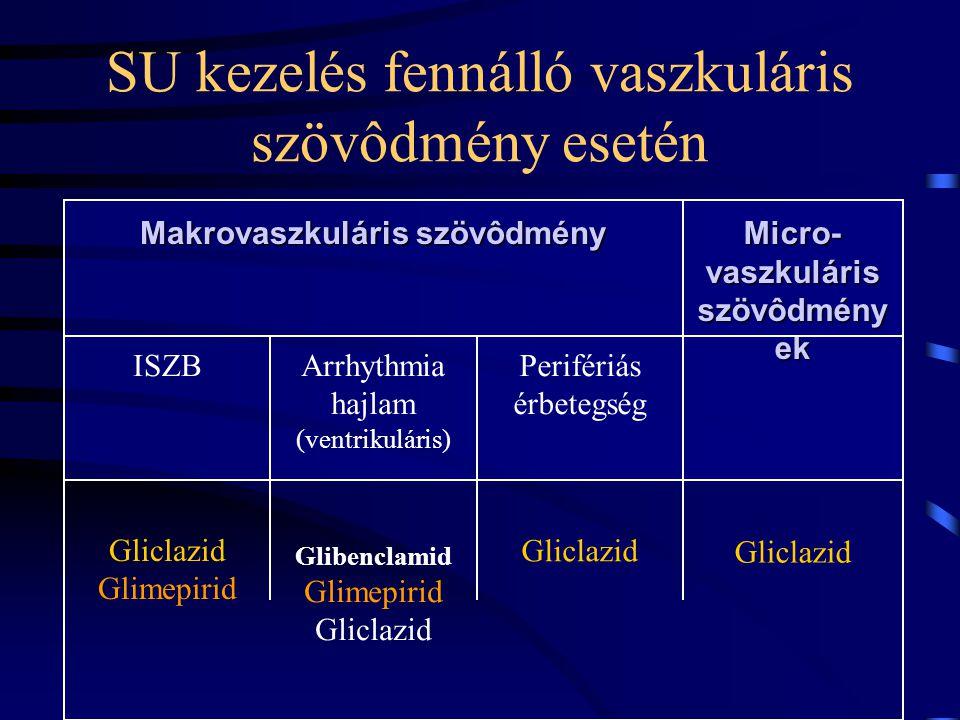 SU kezelés fennálló vaszkuláris szövôdmény esetén Gliclazid Glibenclamid Glimepirid Gliclazid Glimepirid Perifériás érbetegség Arrhythmia hajlam (vent