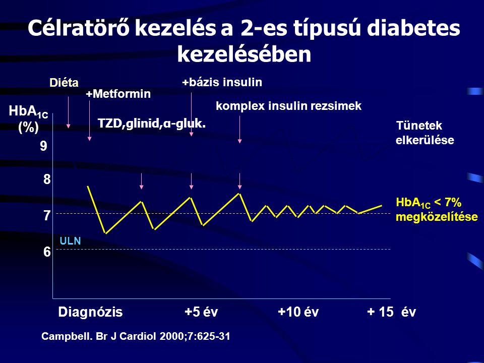 7 6 9 +bázis insulin 8 +Metformin komplex insulin rezsimek Diéta +SU HbA 1C (%) Tünetek elkerülése HbA 1C < 7% megközelítése ULN Campbell. Br J Cardio