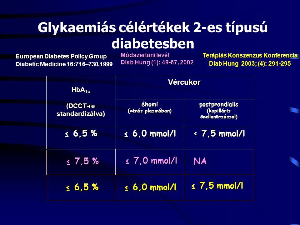 Glykaemiás célértékek 2-es típusú diabetesben HbA 1c (DCCT-re standardizálva) Vércukor éhomi (vénás plazmában) postprandialis (kapilláris önellenőrzés