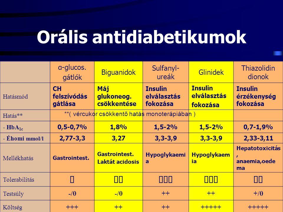 α-glucos. gátlók Biguanidok Sulfanyl- ureák Glinidek Thiazolidin dionok Hatásmód CH felszívódás gátlása Máj glukoneog. csökkentése Insulin elválasztás
