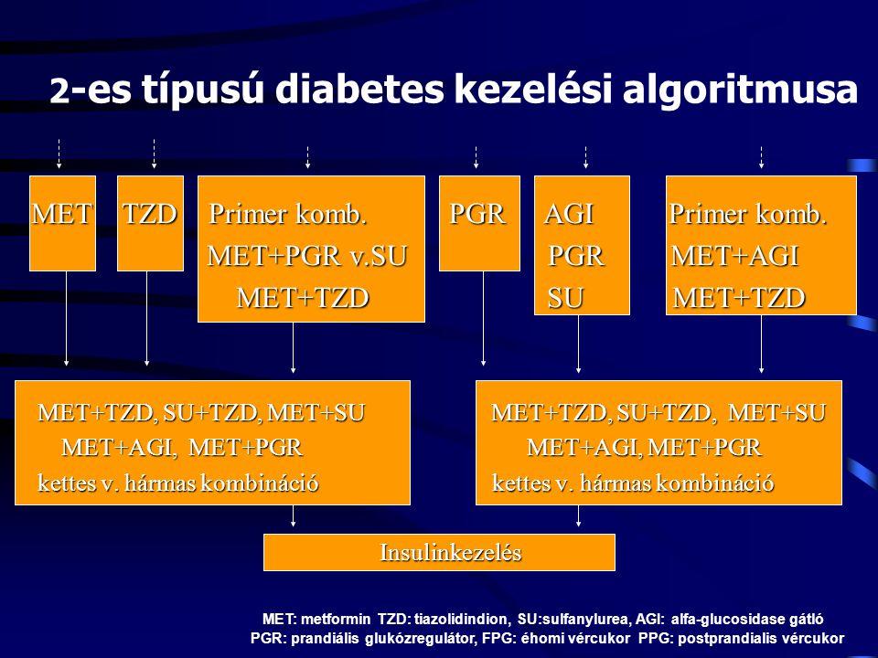 2 -es típusú diabetes kezelési algoritmusa MET TZD Primer komb. PGR AGI Primer komb. MET+PGR v.SU PGR MET+AGI MET+TZDSU MET+TZD MET+TZD SU MET+TZD MET