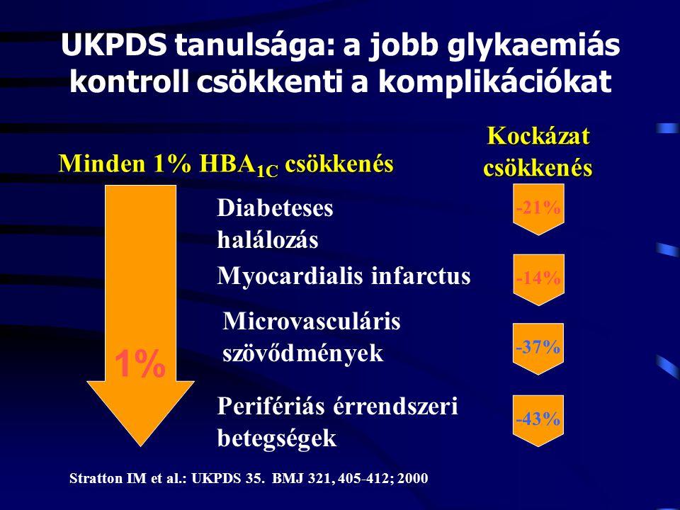 Minden 1% HBA 1C csökkenés Kockázat csökkenés 1% Diabeteses halálozás Myocardialis infarctus Microvasculáris szövődmények Perifériás érrendszeri beteg
