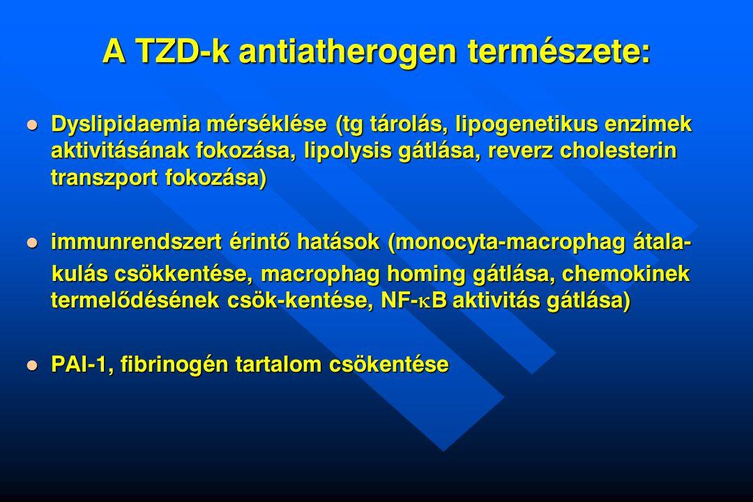 A TZD-k antiatherogen természete: Dyslipidaemia mérséklése (tg tárolás, lipogenetikus enzimek aktivitásának fokozása, lipolysis gátlása, reverz choles