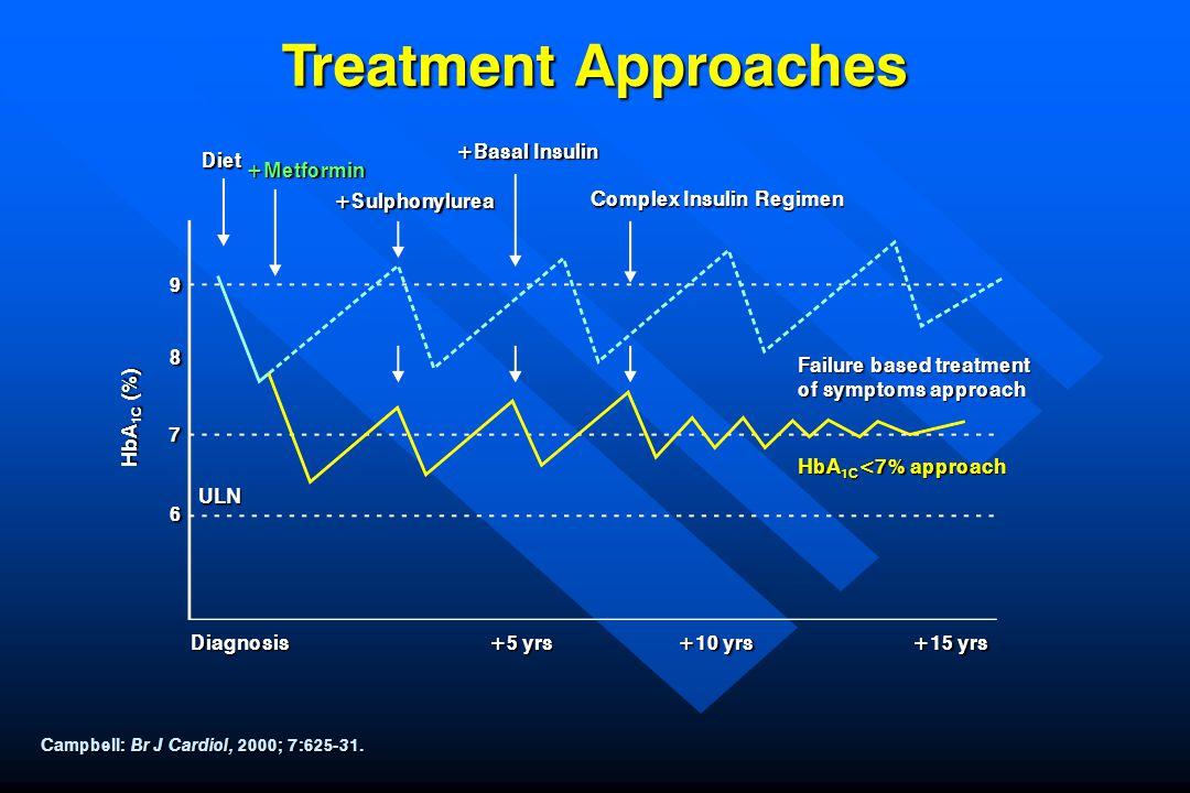 Treatment Approaches Campbell: Br J Cardiol, 2000; 7:625-31. Diet +Metformin +Sulphonylurea +Basal Insulin Complex Insulin Regimen Failure based treat